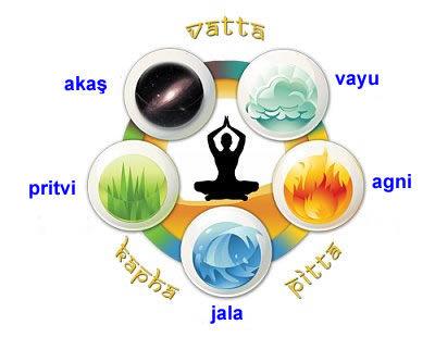 Pancha Tattva - Beş Element - Beş Form ~Hint Astrolojisi / Vedik Astroloji Tüm madde ve enerjilerin var oluşunun beş prensibi:. Agni (enerji), Pritvi (katı madde, toprak), Jala (sıvı), Vayu (gaz- hava), Akaş (vakum-eter)